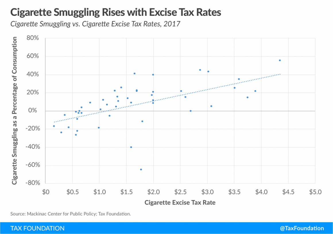 Cigarette Taxes and Cigarette Smuggling by State, 2017