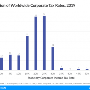 Corporate Tax Rates around the World, 2019